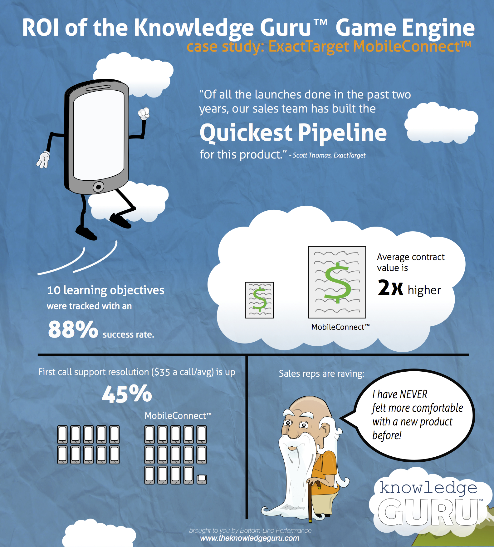 ROI of Learning Games: Knowledge Guru and ExactTarget