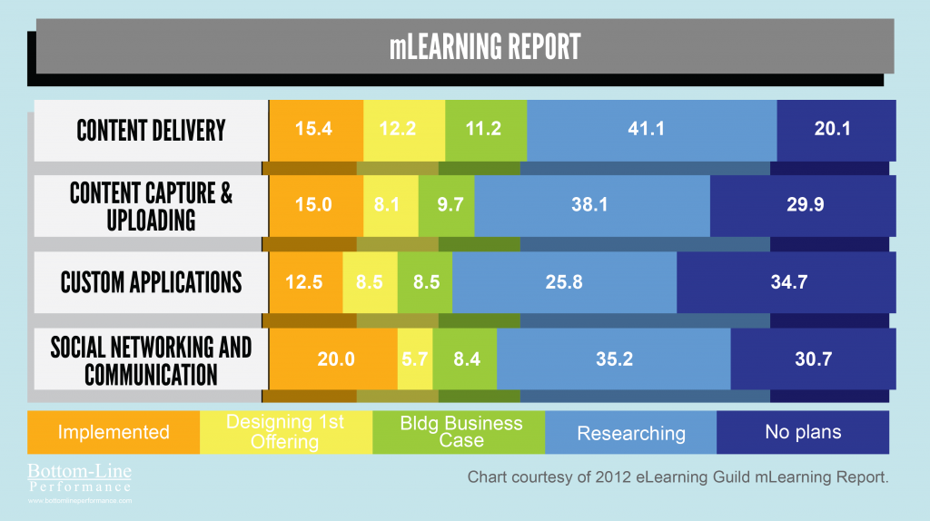 eLearning Guild's mlearning Report