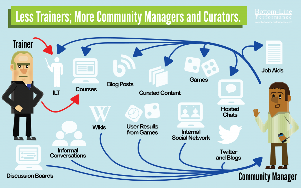 Less Trainers; More Community Managers and Curators