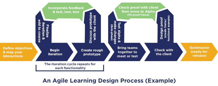 An example of the Agile process applied to learning design