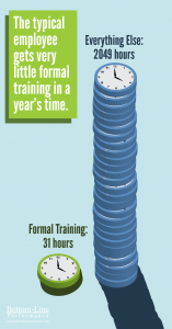 Formal training fills a fraction of our time at work.