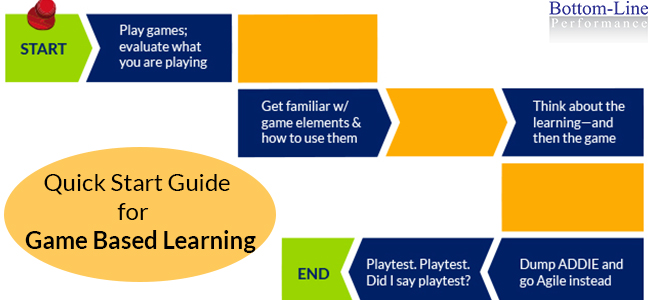 Quick Start Guide for Game Based Learning