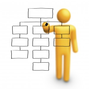 Use flow charts and process mapping