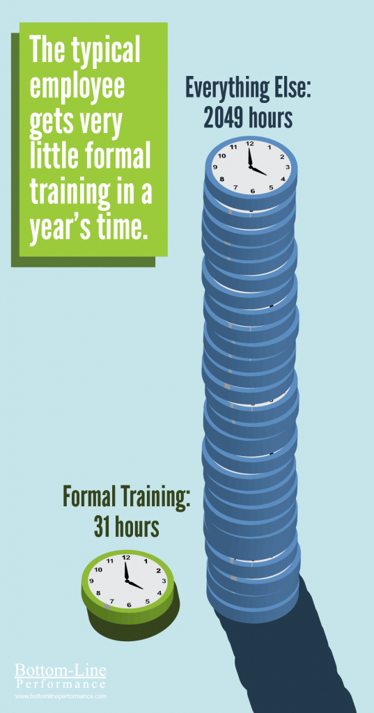 Formal Training a Small Amount of Overall Time