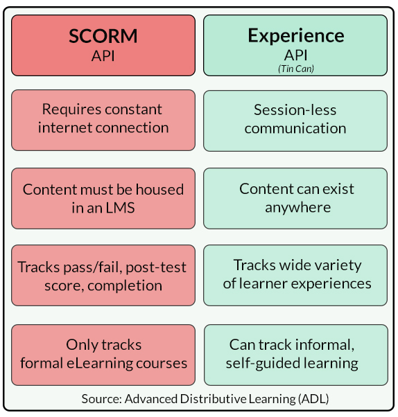 Differences between SCORM API and Experience API