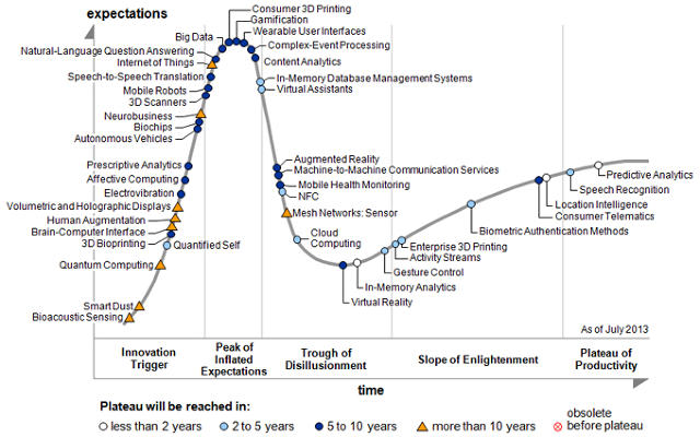 "Gartner's Hype Cycle report shows the ""Slope of Enlightenment"""