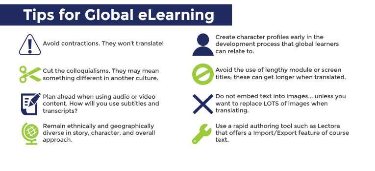 Global eLearning Chart