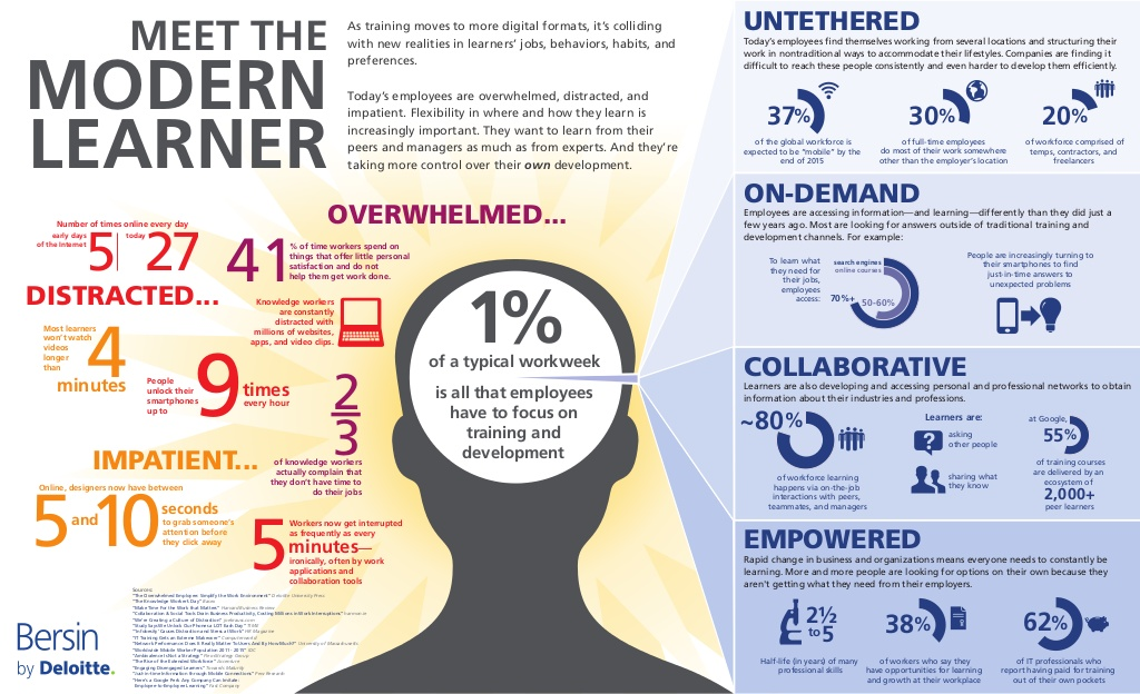 Meet the Modern Learner - Microlearning can help