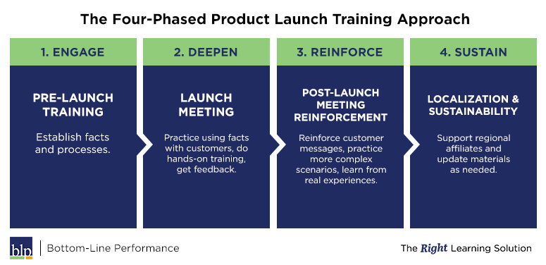Product Launch Training Template (Free Download) | Bottom-Line ...