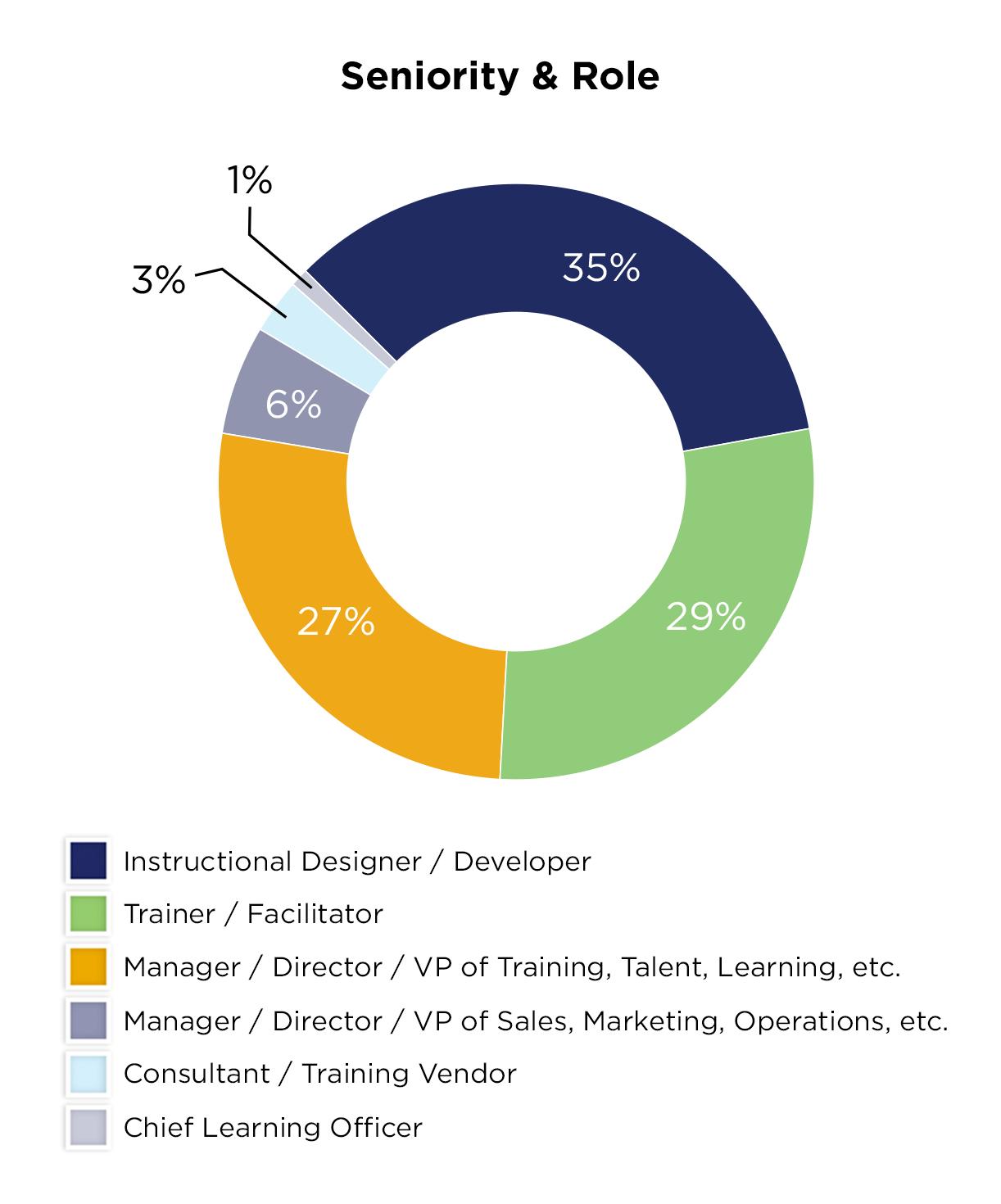 role-chart